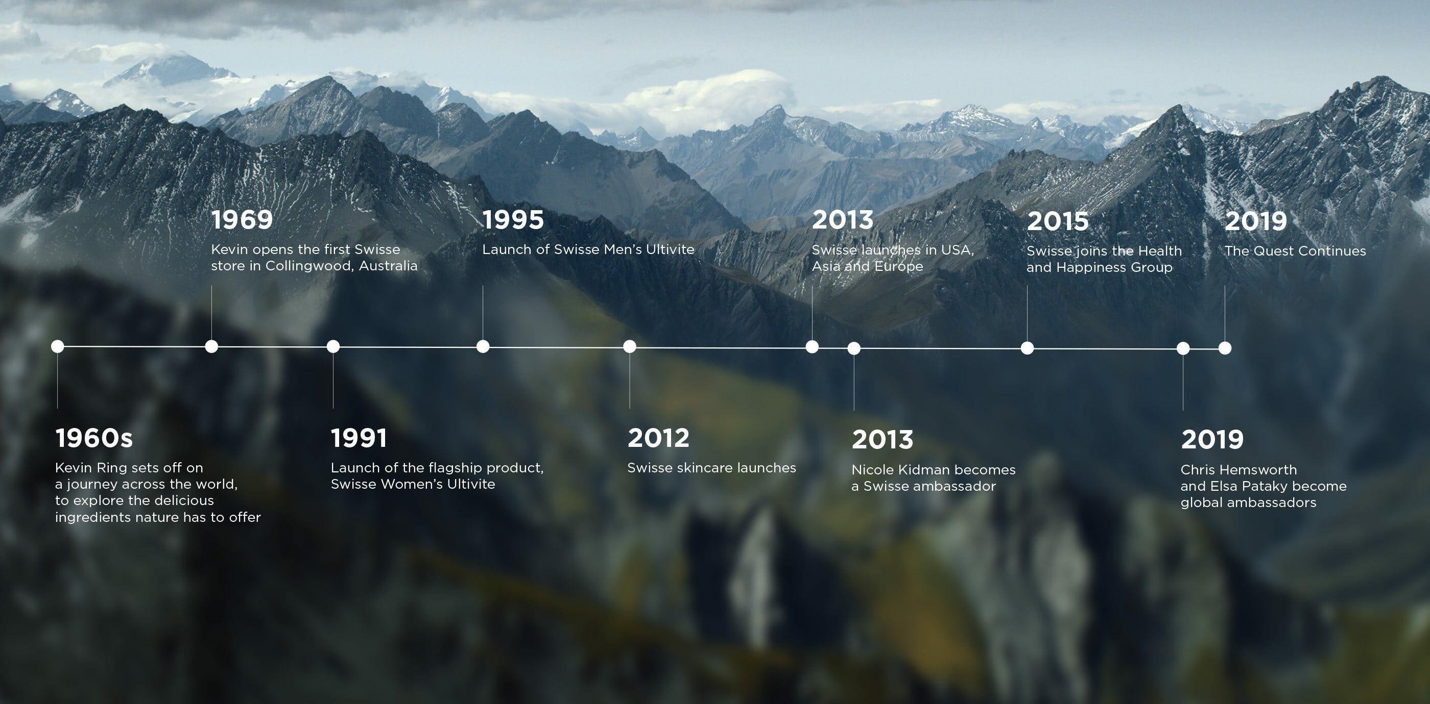 Swisse Timeline
